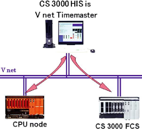 CS3000-1