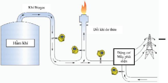 Giải pháp đo lưu lượng khí Biogas 2
