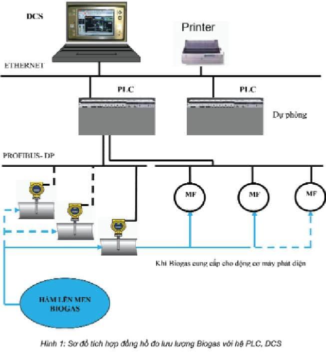 Giải pháp đo lưu lượng khí Biogas
