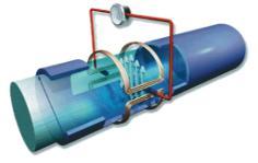 Hình 1. Vận tốc chất lưu làm thay đổi từ trường tĩnh và gây nên một điện thế tỷ lệ trên các điện cực.