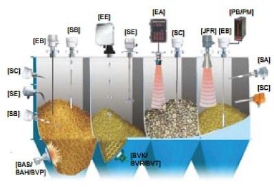 Hình 2 dưới đây trình bày một số loại cảm biến đo mức chất rắn của hãng FineTek.
