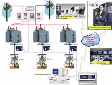 Kết nối cơ bản của hệ thống thu thập dữ liệu và kết nối SCADA