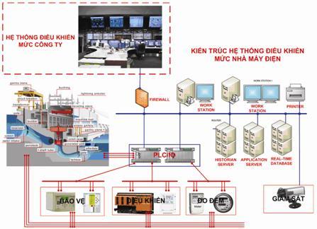 Kết nối với hệ thống SCADA và đo đếm