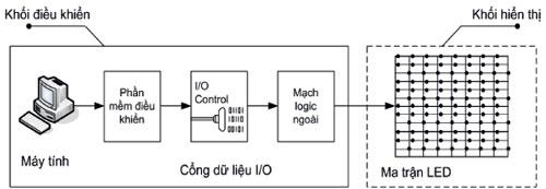 Hình 5 Kết nối trực tiếp thiết bị chiếu sáng LED và bộ vi xử lý