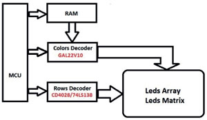 Hình 5a Điều khiển ma trận LED