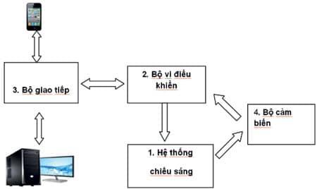 Hình 6 Điều khiển thiết bị chiếu sáng qua mạng