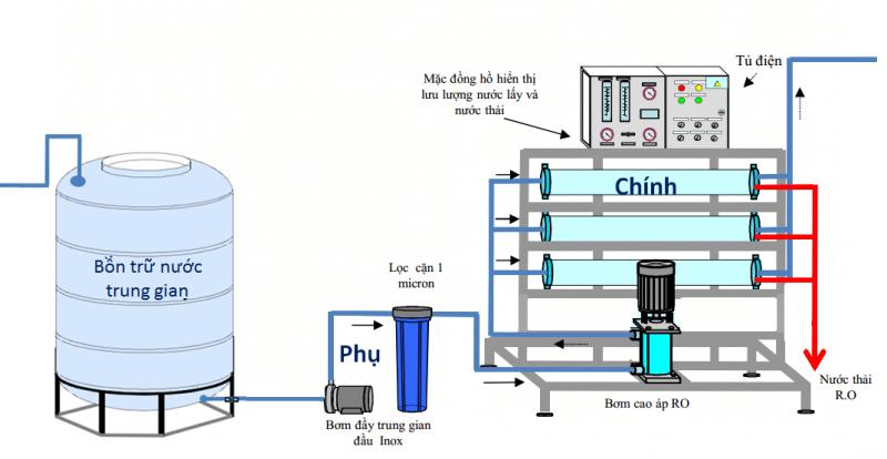 Hệ thống máy lọc nước công nghiệp 2
