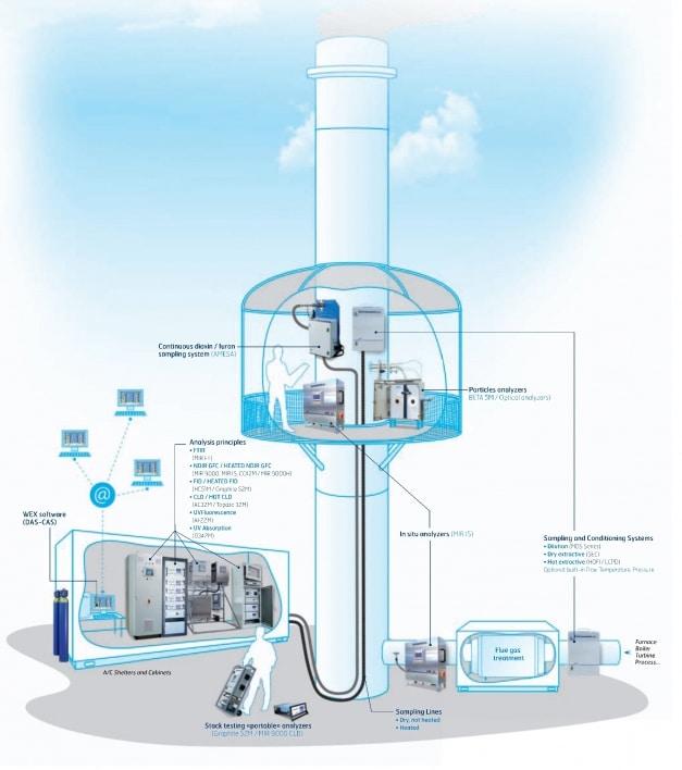 Hệ thống quan trắc khí thải công nghiệp 2