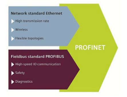 Profinet-kết-hợp-tinh-hoa-của-Profibus-và-Ethernet