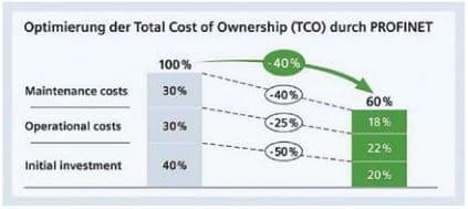 Tăng hiệu quả của Profinet, vòng đời chi phí (Tổng chi phí sở hữu - TCO)