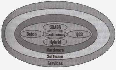 mini-DCS và điều khiển lai
